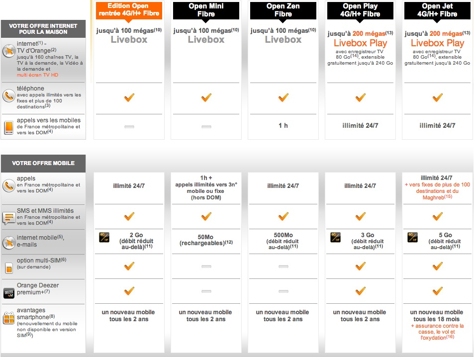 le vdsl chez orange partir du 10 octobre livebox news communaut orange et livebox. Black Bedroom Furniture Sets. Home Design Ideas